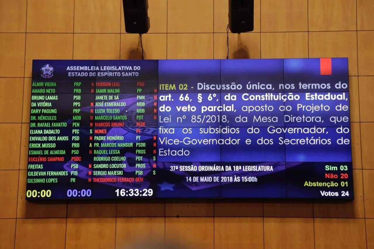 Deputados derrubam veto e salário do governador aumentará em 2019